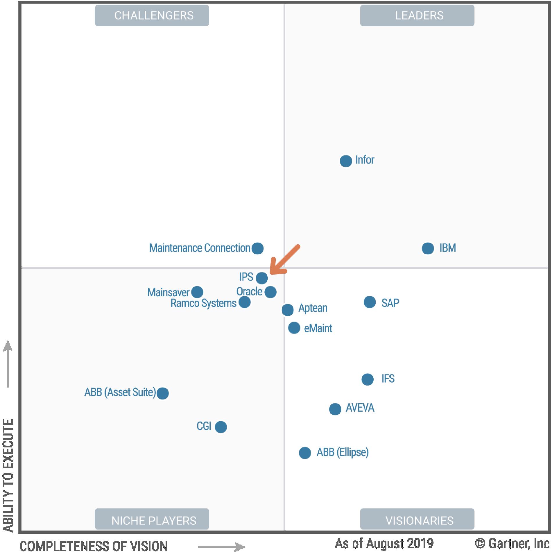 gartner, IPS, enterprise, asset, management, EAM, magic, quadrant